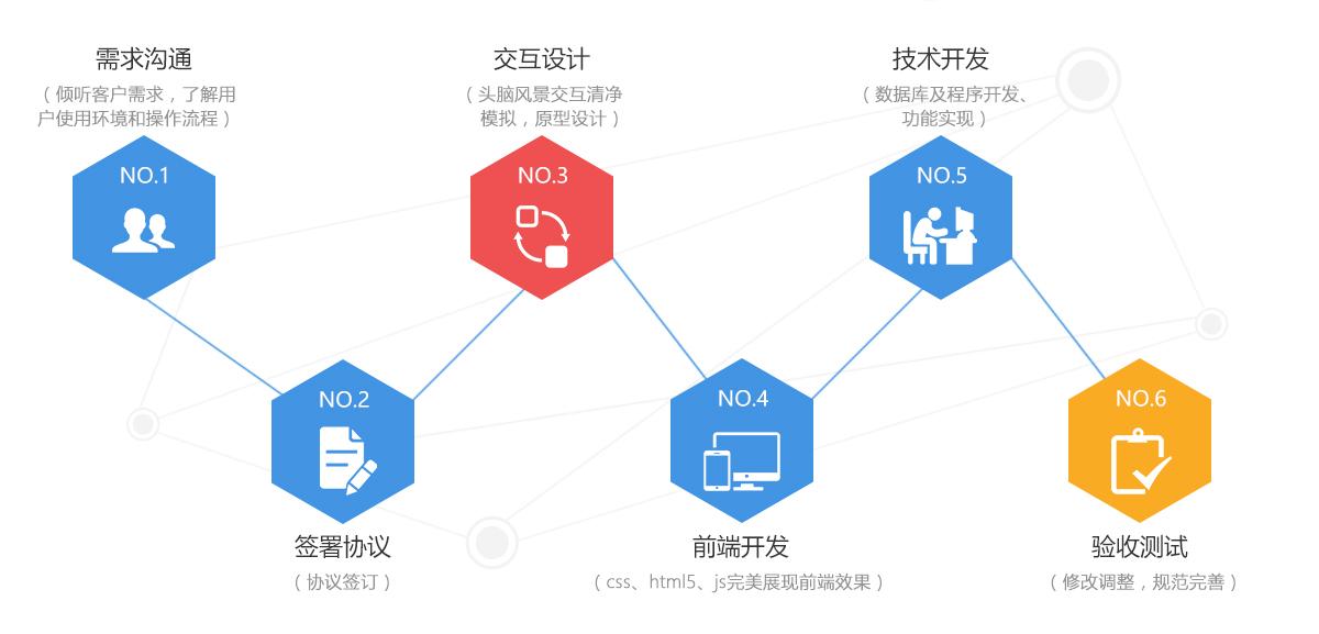 软件网站开发流程.jpg